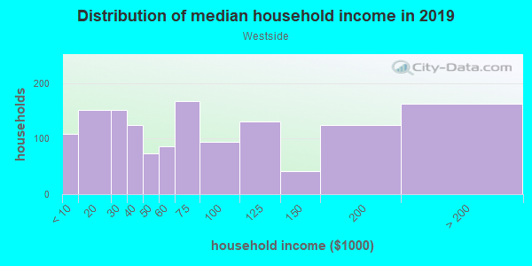 Household income distribution in 2013 in Westside in Omaha neighborhood in NE