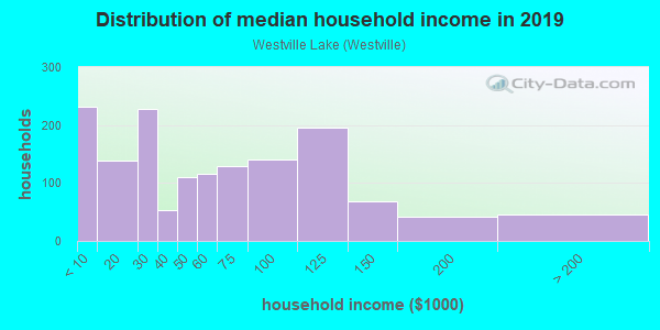 Household income distribution in 2013 in Westville Lake in Southbridge neighborhood in MA