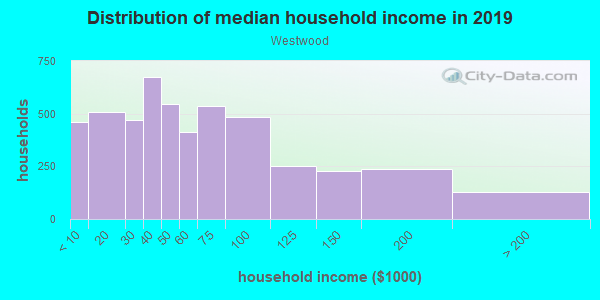 Household income distribution in 2013 in Westwood in Denver neighborhood in CO