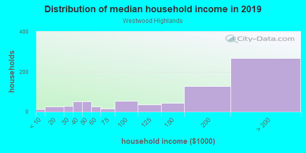 Household income distribution in 2013 in Westwood Highlands in San Francisco neighborhood in CA