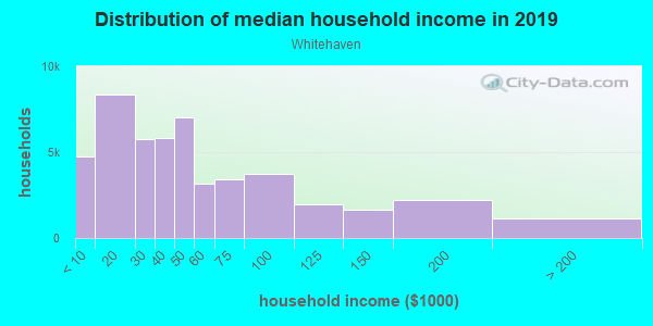 Household income distribution in 2013 in Whitehaven in Memphis neighborhood in TN
