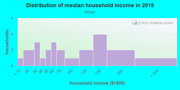 Household income distribution in 2013 in Wilbur in San Jose neighborhood in CA