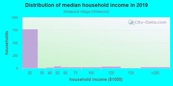 Household income distribution in 2013 in Wildwood Village in Laconia neighborhood in NH