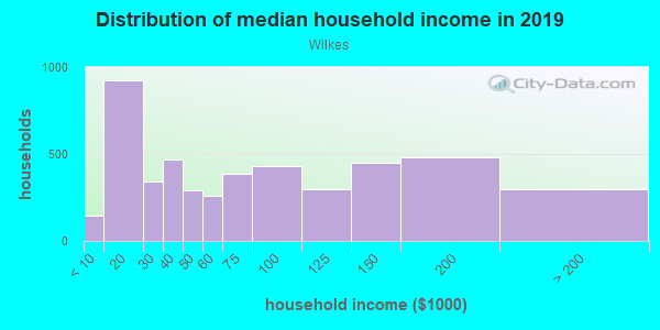 Household income distribution in 2013 in Wilkes in Portland neighborhood in OR