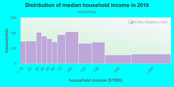 Household income distribution in 2013 in Willard-Hay in Minneapolis neighborhood in MN