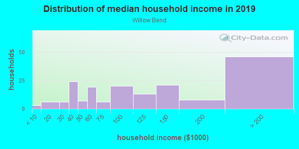 Household income distribution in 2013 in Willow Bend in Lutz neighborhood in FL
