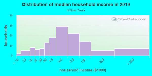 Household income distribution in 2013 in Willow Creek in Lutz neighborhood in FL
