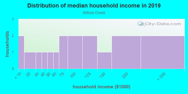 Household income distribution in 2013 in Willow Creek in Wake Forest neighborhood in NC