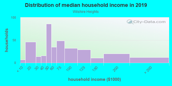 Household income distribution in 2013 in Wilshire Heights in Dallas neighborhood in TX