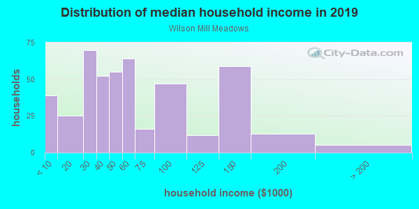 Household income distribution in 2013 in Wilson Mill Meadows in Atlanta neighborhood in GA