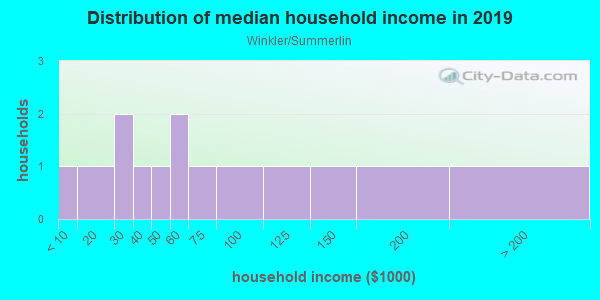 Household income distribution in 2013 in Winkler/Summerlin in Fort Myers neighborhood in FL