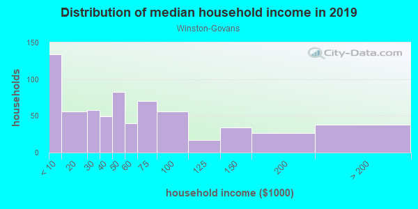 Household income distribution in 2013 in Winston-Govans in Baltimore neighborhood in MD