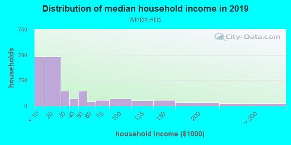 Household income distribution in 2013 in Winton Hills in Cincinnati neighborhood in OH