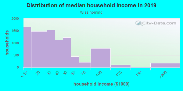 Household income distribution in 2013 in Wissinoming in Philadelphia neighborhood in PA