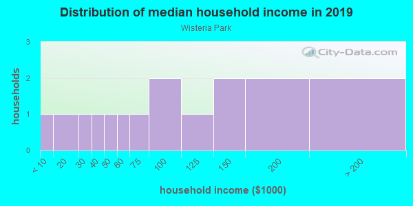 Household income distribution in 2013 in Wisteria Park in Bradenton neighborhood in FL