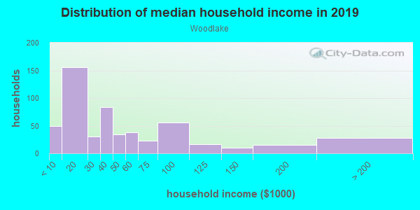 Household income distribution in 2013 in Woodlake in Sacramento neighborhood in CA