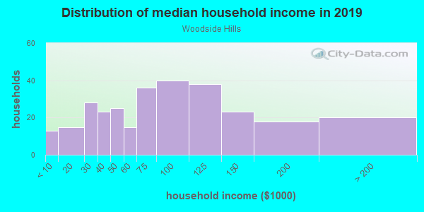 Household income distribution in 2013 in Woodside Hills in Vancouver neighborhood in WA