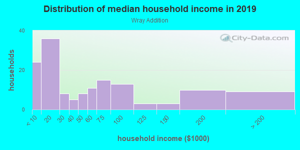 Household income distribution in 2013 in Wray Addition in Davis neighborhood in CA