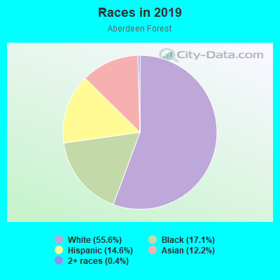 Races in Aberdeen Forest in Atlanta neighborhood in GA