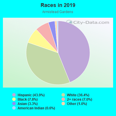 Races in Armistead Gardens in Baltimore neighborhood in MD