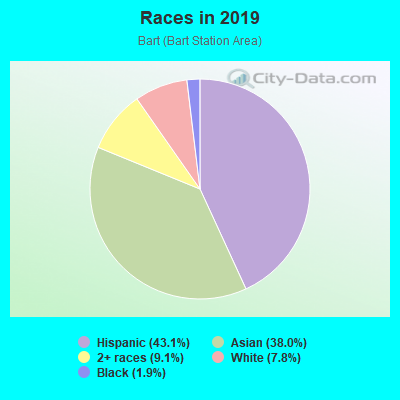 Races in Bart in Daly City neighborhood in CA