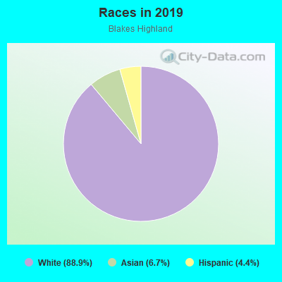 Races in Blakes Highland in Camas neighborhood in WA