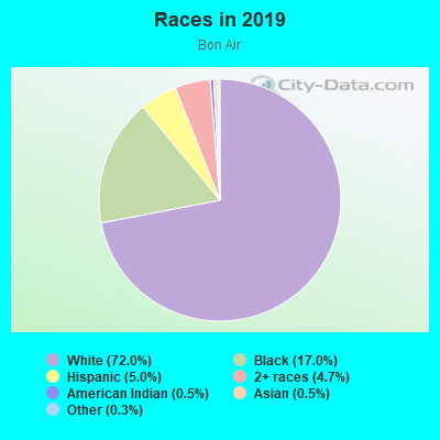 Races in Bon Air in Pittsburgh neighborhood in PA