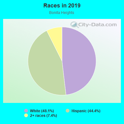 Races in Bermuda Pointe in Haines City neighborhood in FL