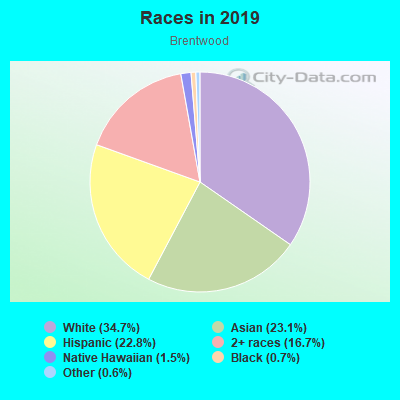 Races in Brentwood in Los Angeles neighborhood in CA