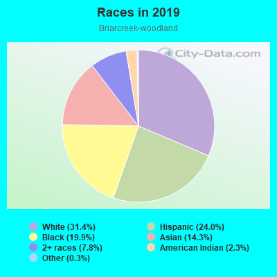 Races in Briarcreek-woodland in Charlotte neighborhood in NC