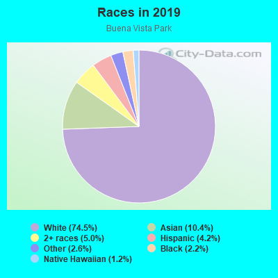 Races in Buena Vista Park in San Francisco neighborhood in CA
