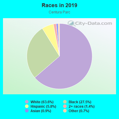 Races in Centura Parc in Pompano Beach neighborhood in FL