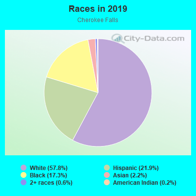 Races in Cherokee Falls in Woodstock neighborhood in GA