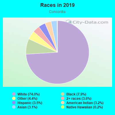 Races in Concordia in Portland neighborhood in OR