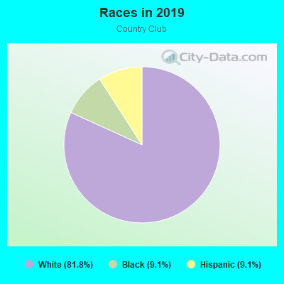 Races in Country Club in Fayetteville neighborhood in AR