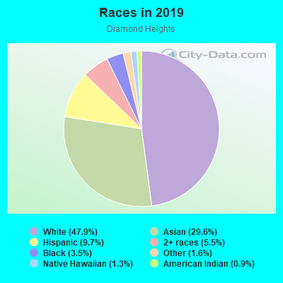 Races in Diamond Heights in San Francisco neighborhood in CA