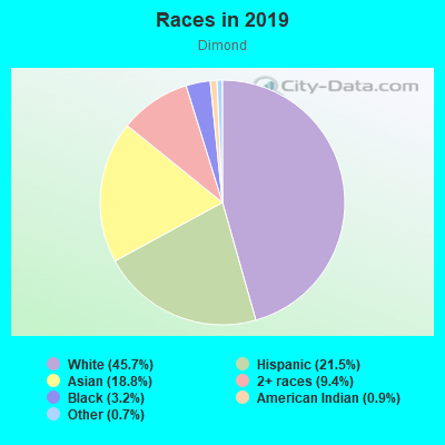 Races in Dimond in Oakland neighborhood in CA