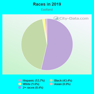 Races in Eastland in Fort Worth neighborhood in TX