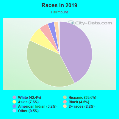 Races in Fairmount in Fort Worth neighborhood in TX