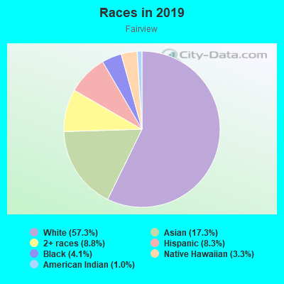 Races in Fairview in Bremerton neighborhood in WA