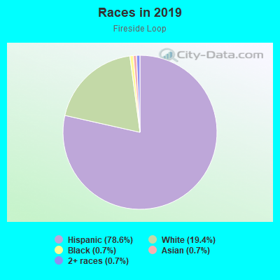 Races in Fireside Loop in Austin neighborhood in TX