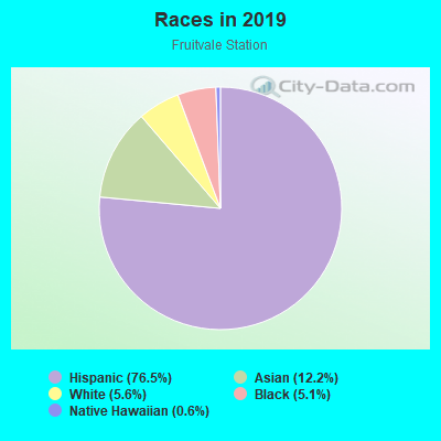 Races in 2017