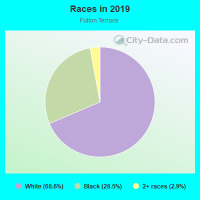 Races in Fulton Terrace in Evansville neighborhood in IN