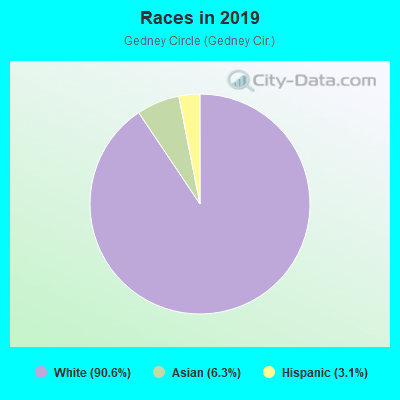 Races in Gedney Circle in White Plains neighborhood in NY