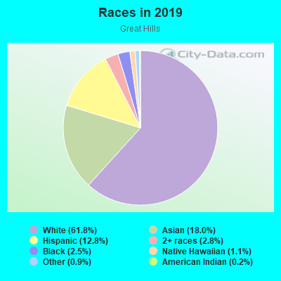 Races in Great Hills in Austin neighborhood in TX