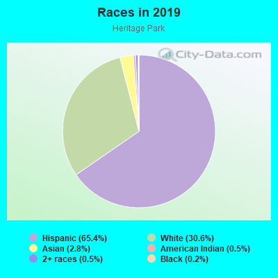 Races in Heritage Park in Mesa neighborhood in AZ