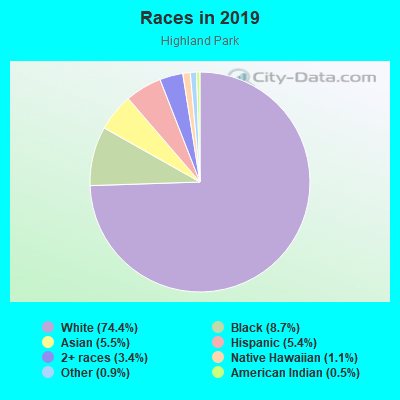 Races in Highland Park in Dallas neighborhood in TX