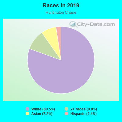 Races in Huntington Chase in Carmel neighborhood in IN