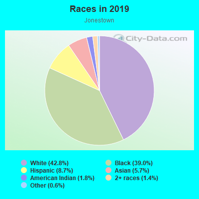 Races in Jonestown in Baltimore neighborhood in MD