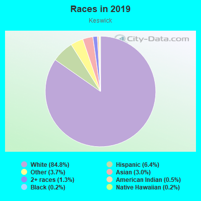 Races in Keswick in Baltimore neighborhood in MD